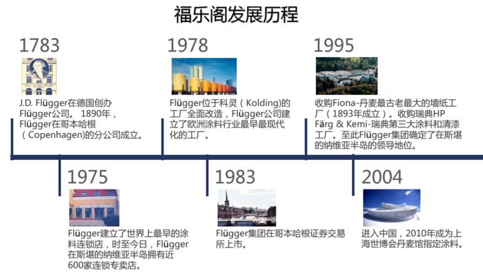 福乐阁发展历程3.png