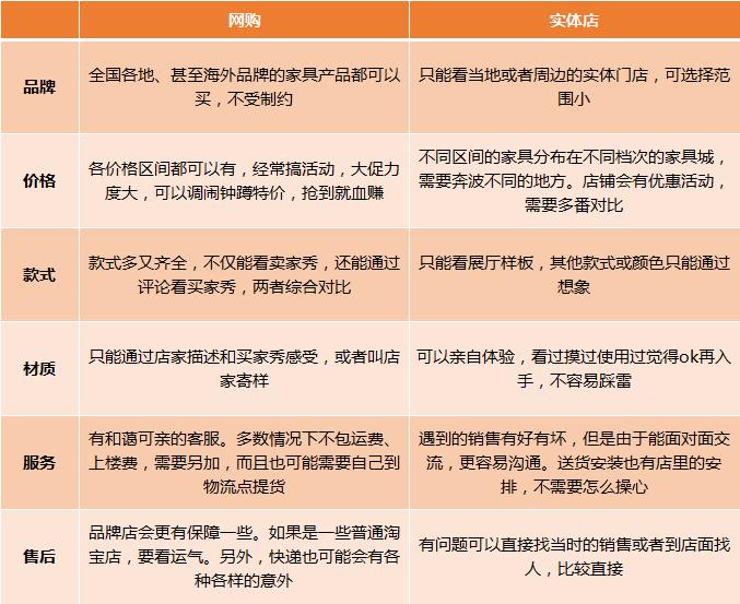 网购实体店差别1.png