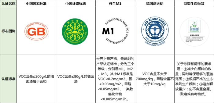 认证标准.png