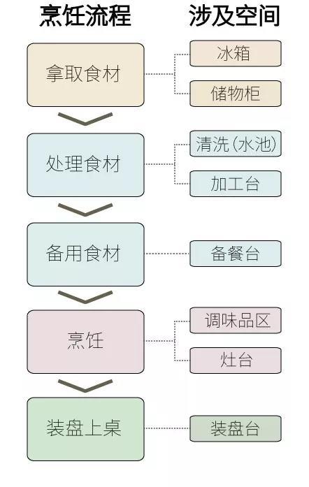 烹饪流程.jpg