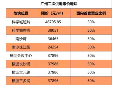 9月广州集中土拍,18宗地块未有报名