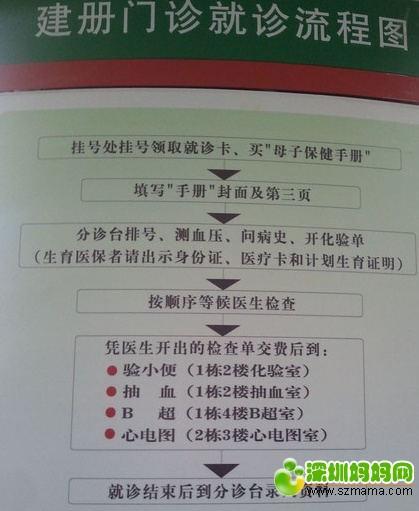 产检流程图_2345看图王(1)_看图王.jpg